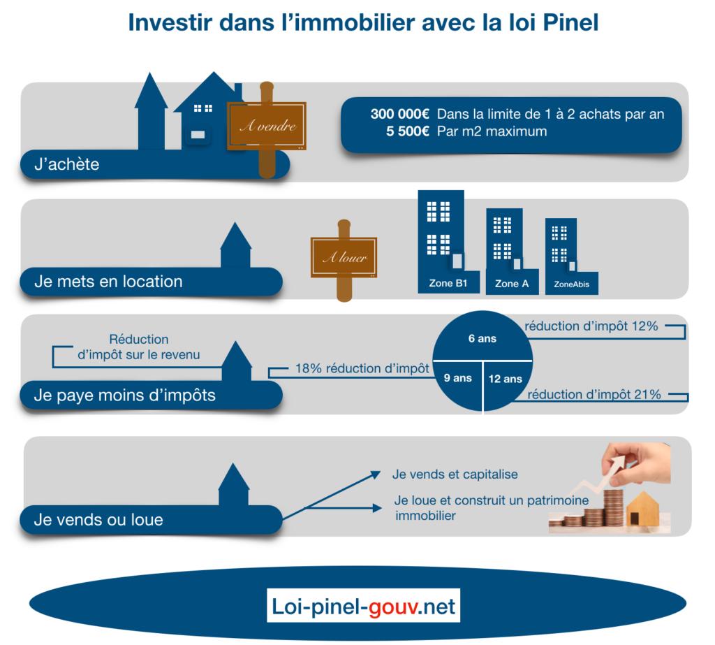 Investir-immobilier-avec-loi-pinel