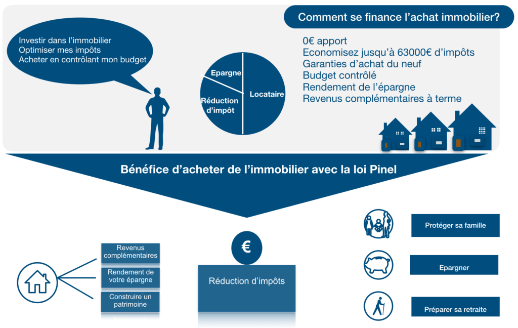 Financer l'achat immobilier loi Pinel